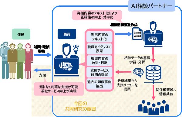 AI相談パートナー概念図.png